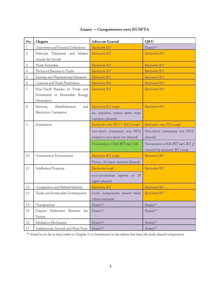 Annex-on-Investment-SGS